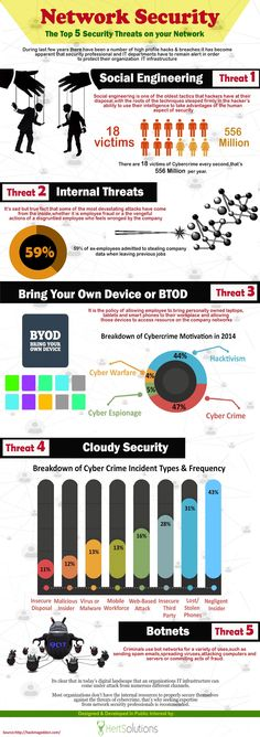 Network Security #infographic
