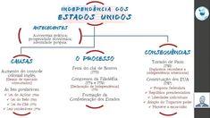 Resultado de imagem para mapa conceitual da independencia dos eua