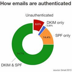 How Google Made Sure to Authenticate Emails Via DKIM and SPF Standards