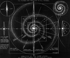 """Walter Russell - All Things are Involved in All Things, """"In the Wave Lies the Secret of Creation"""", 1931."""