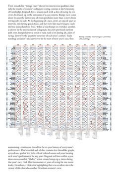Edward Tufte forum: Slopegraphs for comparing gradients: Slopegraph theory and practice