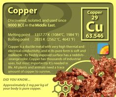periodictableofelements periodictable copper