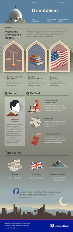 This study guide and infographic for Edward W. Said's Orientalism offer summary and analysis on themes, symbols, and other literary devices found in the text. Explore Course Hero's library of literature materials, including documents and Q&A pairs. Teaching Literature, Literature Books, English Literature, Classic Literature, Classic Books, Used Books, Books To Read, Reading Books, Book Infographic