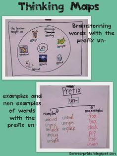Thinking maps - Prefixes