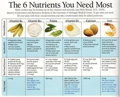 Good to know that I am getting most of these nutrients in my current diet ... but also a good reminder if I don't stay the course.