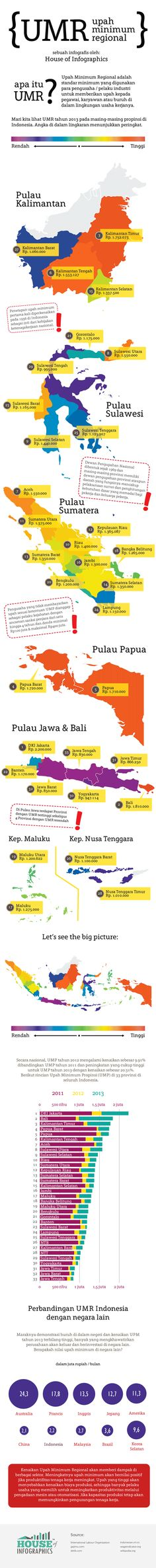 Regional minimum wages in Indonesia, from House of Infographics. April 2013.