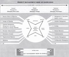 Figure 4 Project Management Body Of Knowledge Setting Home Event Business