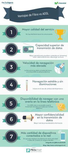 Las 7 principales ventajas de la #Fibra vs #ADSL #infografia
