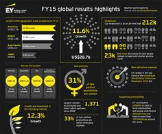 #EY reports 2015 global revenues up by 11.6%