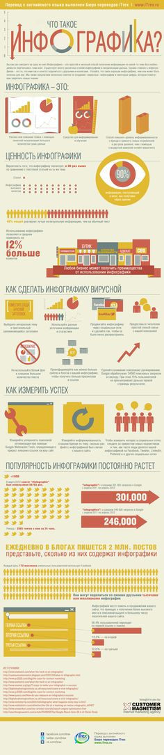 Еще одна инфографика об инфографике. На этот раз об эффективности инфографики, о ее вирусном потенциале и с каждым днем растущей популярности.    Источник:customermagnetism.com