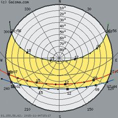 Sun Path Diagram Philippines.27 Best Sun Path Diagram Images In 2014 Sun Path Diagram