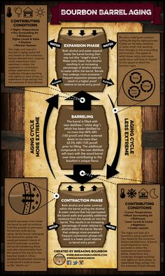 Bourbon Barrel Aging Infographic