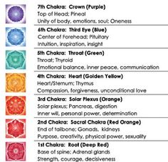 Chakras & the meanings.