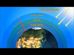▶ Ozone Hole Video for Kids - YouTube
