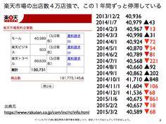 楽天市場の出店店舗数は4万店切り目前5ヶ月連続減少で推移 http://yokotashurin.com/etc/rakuten-shop.html