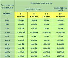 ru time_new ita grammar Grammar Chart, Grammar Tips, Grammar Lessons, How To Speak Russian, Learn Russian, Russian Lessons, Class Tools, Russian Language Learning, Russia