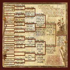 Mudd Family Tree ~ No photos? No problem! Scrap a traditional family tree chart to represent a branch of your heritage.