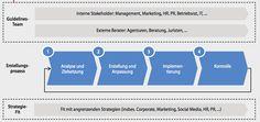 Social Media Guideline - Entwicklung + Studie + Strategie + Best Practice