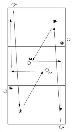 Doel : aanval opwarming, hoog tempo, 2 kanten tegelijkertijd Uitvoering : iedere aanvaller 5x en switch, midden aanvaller in midattack Service --> P --> pass nr St St --> tempo set-up nr A...