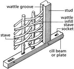 Wattle-and-daub - typical arrangement in a timber framed construction
