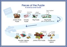 Wondering what kind of puzzle is right for your child? Here's a level-by-level puzzle guide Toddler Fun, Toddler Preschool, Ot Therapy, Activity Sheets For Kids, Free Activities For Kids, Easy Coloring Pages, Eco Friendly Toys, Melissa & Doug, Problem Solving Skills