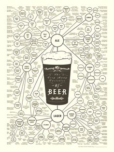 The Very Many Varieties of Beer: Designed by Ben GIbson & Patrick Mulligan