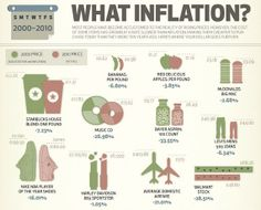 40 Super-Cool Infographics You Absolutely Have To See  //What's cheaper now than it was in 2000?
