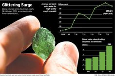 Mining company strives to spark dazzling demand for gemstones         http://on.wsj.com/23h2nPI