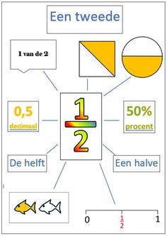 Rekenen Gre Math, Math Stem, Decimal, Primary Maths, Primary School, Math Worksheets, Math Resources, Maths Puzzles, Educational Activities