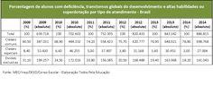 Matrículas de alunos com deficiência na Educação cresceram 38,6% em 5 anos - Releases - Sala de imprensa - Todos Pela Educação