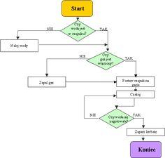 Interkl@sa - Programowanie