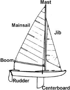 Here's an activity where students use simple materials to design and make model sailboats that must stay upright and sail straight in a testing tank. They will learn the basic components of a ship and how design represents a tradeoff between speed, stability, and ease of handling.