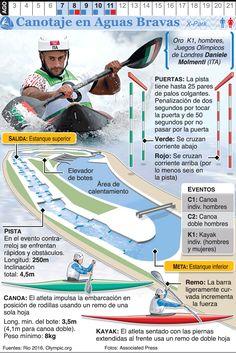 Infografía: Piragüismo en aguas bravas en los Juegos de Río 2016 France, All Games, Rio 2016, Olympic Games, Geology, In This Moment, How To Plan, Athletes, Life