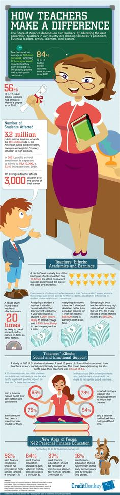 Infographic - how teachers make a difference and the importance of financial education.