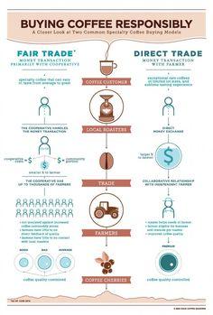 Fairtrade-Kaffee im Vergleich zu direkt gehandeltem Kaffee [Infografik]