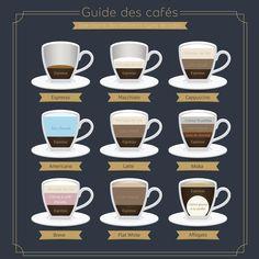 Cappuccino, espresso, macchiato: découvrez les différences entre ces types de café et apprenez comment les faire à la maison.