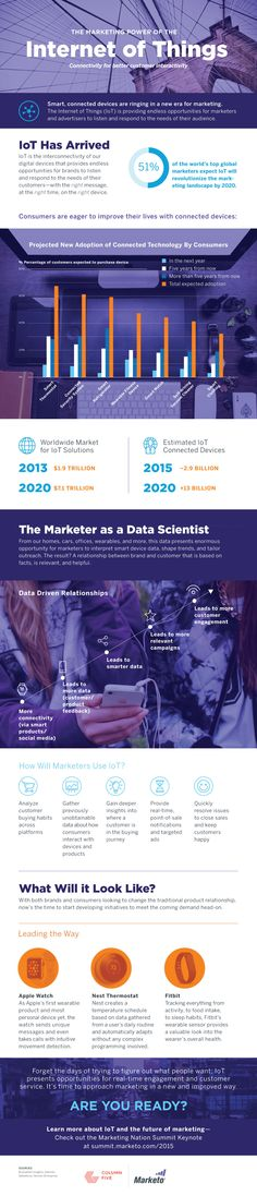 The-Marketing-Power-of-The-Internet-of-Things.jpg (1000×4650)