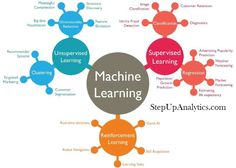 Hello, Today we will the codes snippets and implementation of different Machine Learning Algorithm. The code snippets is in Python as well as in R. Linear Regression Python Code #Import Library #Import other necessary libraries like pandas, numpy... from sklearn...