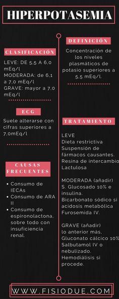 Hiperpotasemia. Infografía.