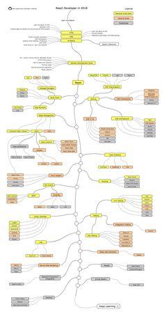 Javarevisited: The 2020 React Developer RoadMap - Guide to become a Modern Frontend Web Developer Design Websites, Web Design Tips, Design Blog, Learn Computer Coding, Computer Programming, Programming Languages, Web Languages, Computer Engineering, Learn Programming