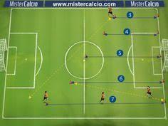 Resultado de imagem para circuiti di forza nel calcio