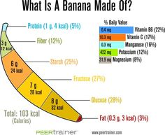 What is a Banana Made Of? http://paleoaholic.com/
