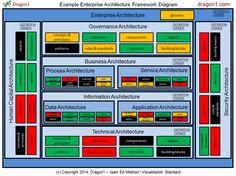 How to create an Enterprise Architecture Framework Diagram