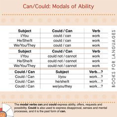 Could is the past form of the modal verb can. These are types of modal auxiliary verbs used to express the idea of ability or permission. Can Verb, Subject And Verb, Teaching Grammar, English Grammar, Meant To Be, The Past, Action, Templates, Canning