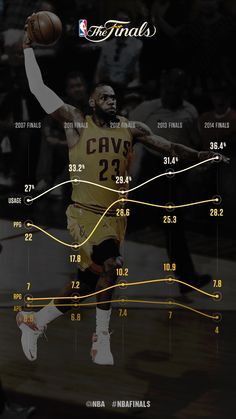 And this Finals, LeBron is averaging 35.8 ppg, 12 rpg, 8.2 apg, and has a usage rate of 37.8%, all of which are Finals bests for him. But the series is knotted at 2-2. Can LeBron finish one of the greatest Finals runs ever with another title? Game 5 is Sunday, June 14th!