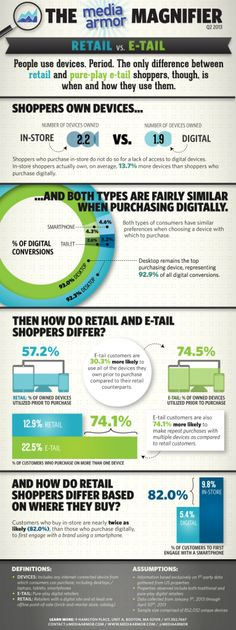 Short but interesting #infographic about the differences between digital shoppers and brick-and-mortar shoppers.