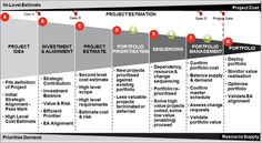 project initiation - Google Search