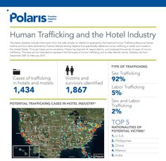 Human Trafficking and the Hotel Industry. Statistics from 2007-2015