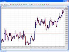Interesting Forex Charts