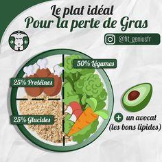 @fit_geniusfr nutrition sportive healthy sport exercices de sport proteines glucides lipides alimentation